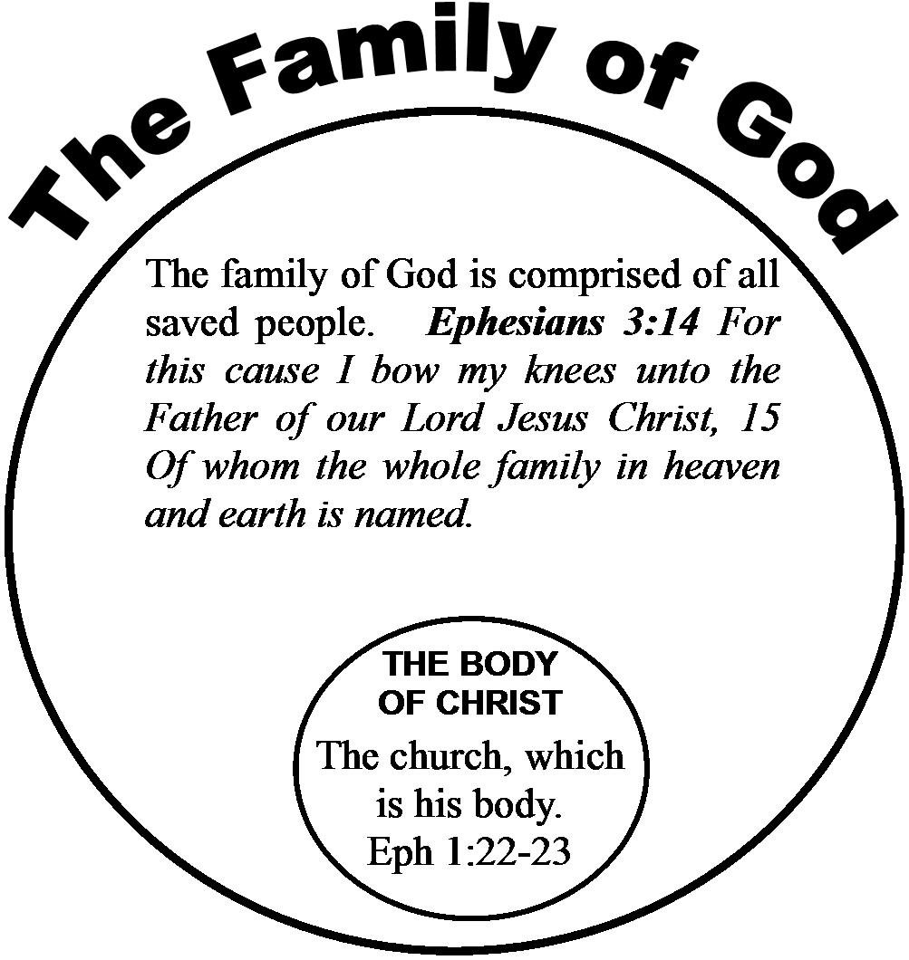what god says about family
