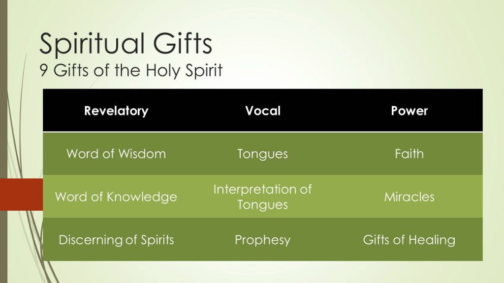 The Above Is An Easy Way To Remember Gifts It One Of Ways I Learned Them While In Bible College Pray This Will Help You As