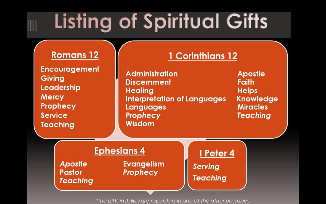 prophetic evangelism~ #1 gifts of the spirit - the remarkable blog